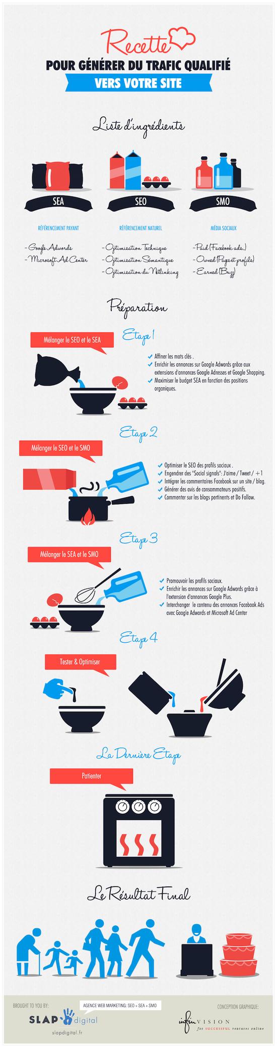 Infographie_SEO_SEA_SMO1
