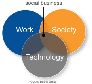 Social-business-by-design
